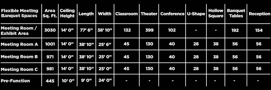 Banquet Room Meeting Chart Dimensions and Specs